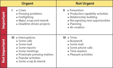 Tips & Tools - Time Management Matrix